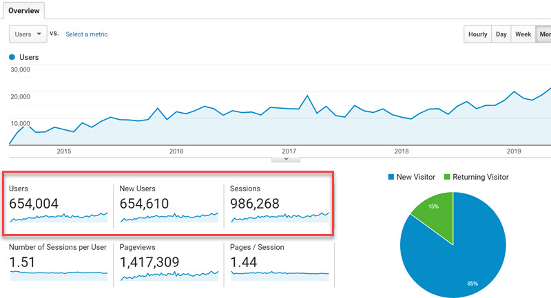 Google Analytics screenshot showing how much traffic a website gets each month