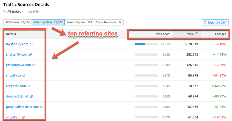 Viewing the Top Referring sites in SEMrush