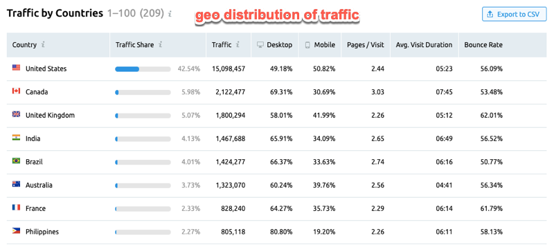Organic Traffic Research to Find Out How Much Traffic ANY Website Gets 1