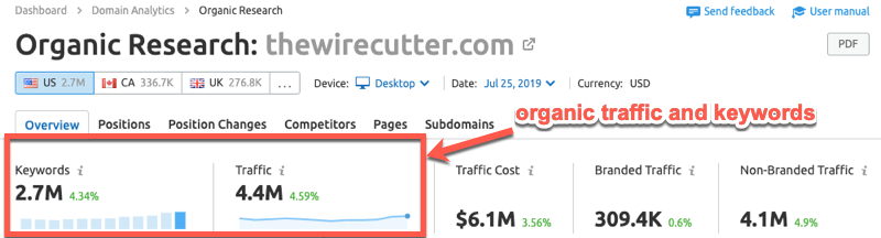 Organic traffic and keyword data in SEMrush