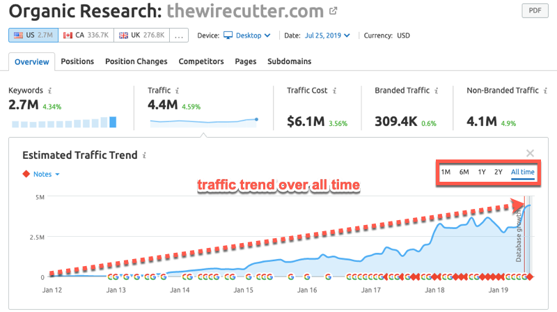 All-time organic traffic report