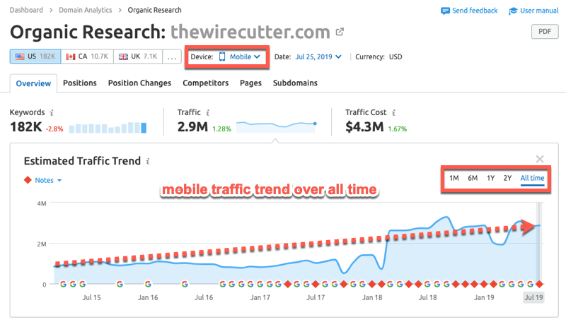 Organic Traffic Research to Find Out How Much Traffic ANY Website Gets 3