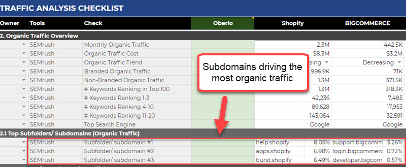 Subdomains driving the most organic traffic