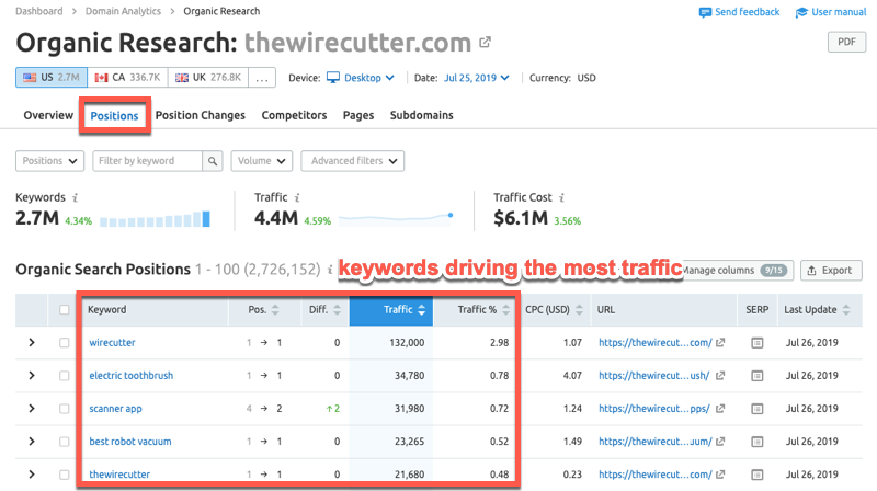 SEMrush report showing which individual keywords drive the most website traffic