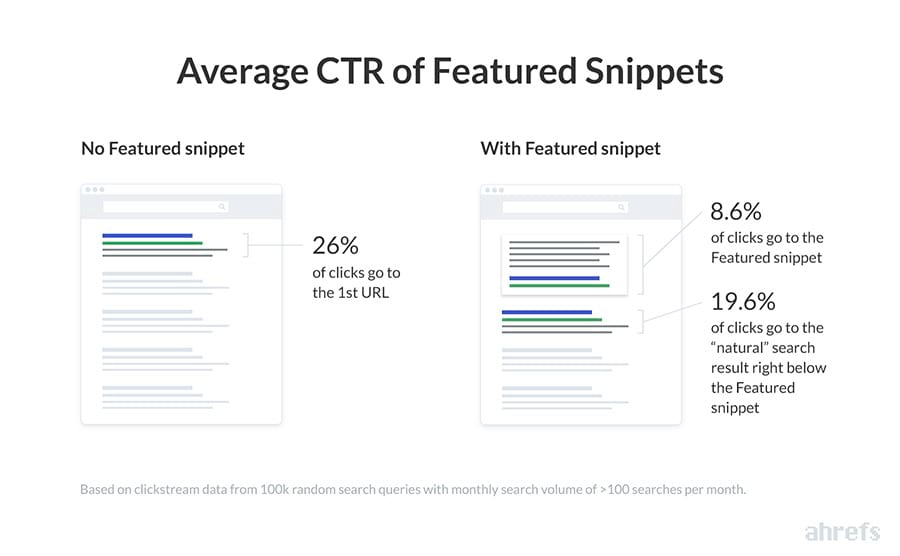 Featured snippet statistics